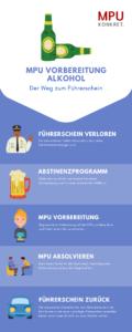 MPU Coaching und Beratung bei Alkohol