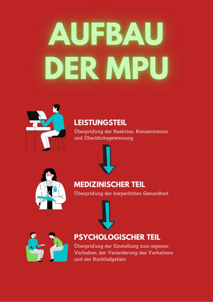 Aufbau MPU Inhalt Teile Medizinisch Psychologische Untersuchung