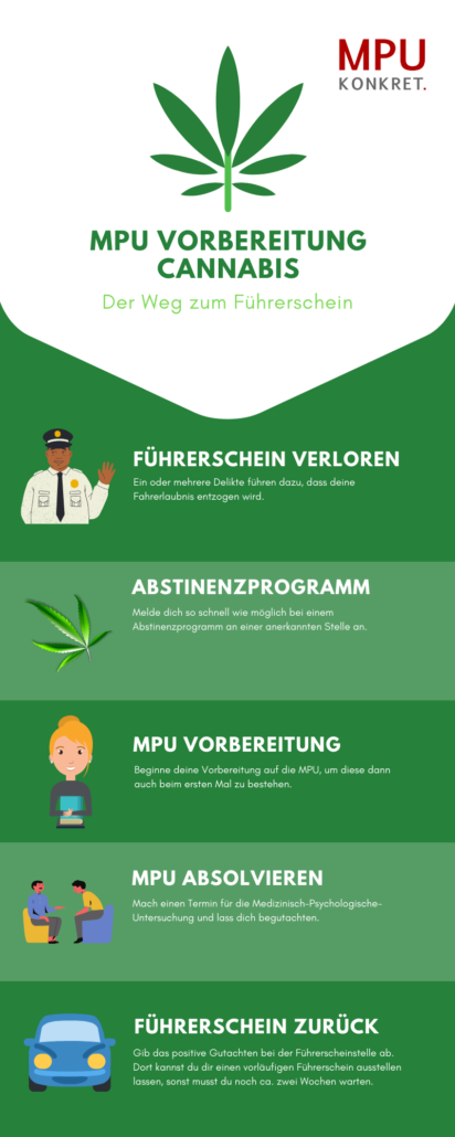 Medizinisch Psychologische Untersuchung Cannabis Drogen